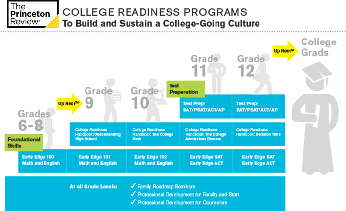 College Readiness Infographic