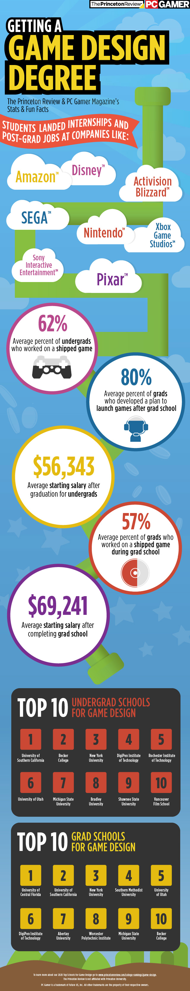 2020 Top Schools for Game Design Infographic