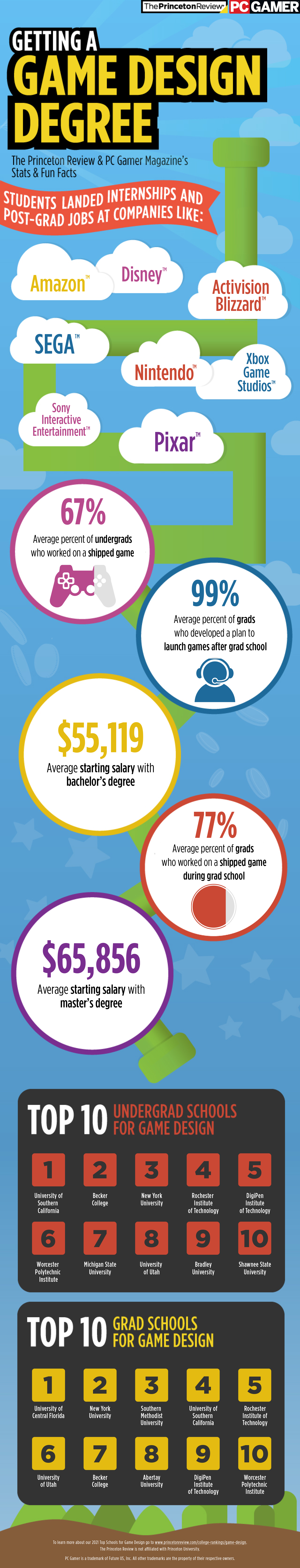 2021 Top Schools for Game Design Infographic