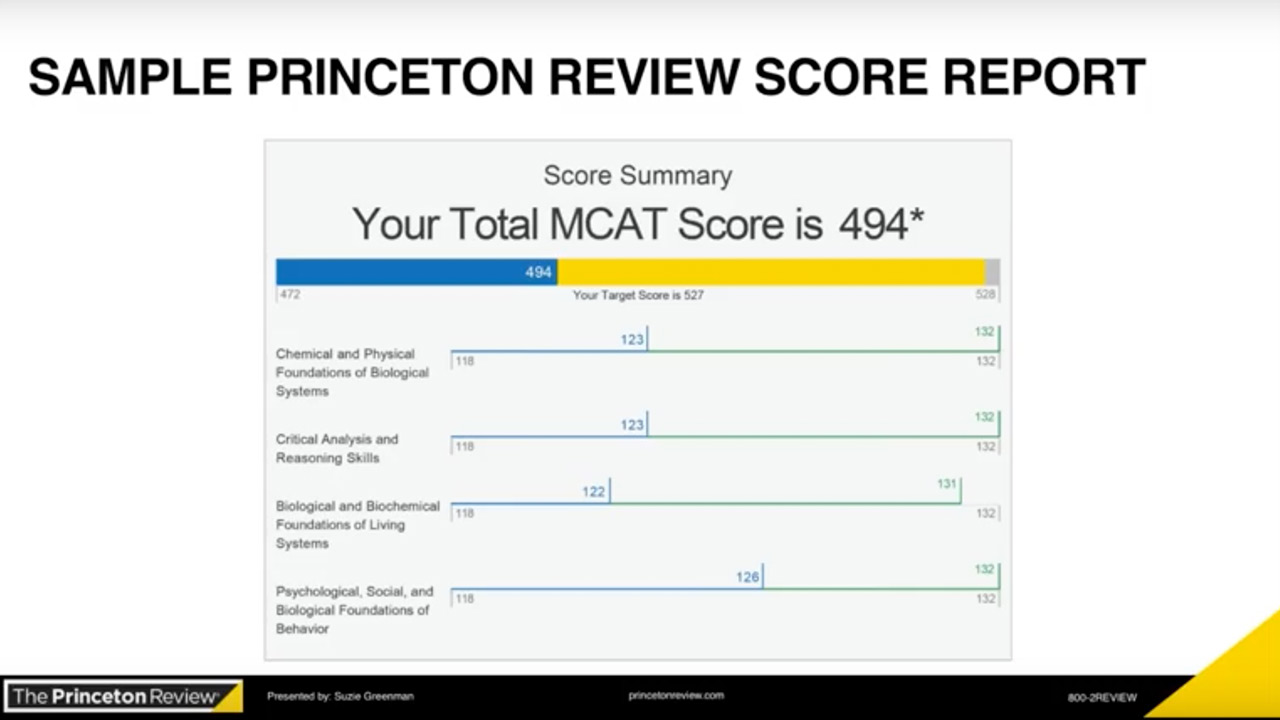 screenshot MCAT Week: MCAT Scores Back Session